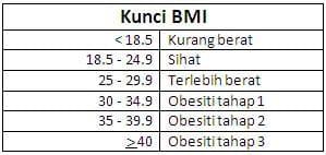 Carta BMI